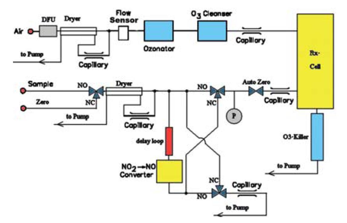 化学法光可以用光电倍增管测量.