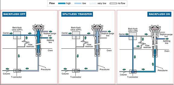 min x 20 mins 载气 氦气, 恒流模式:2 ml/min.图片
