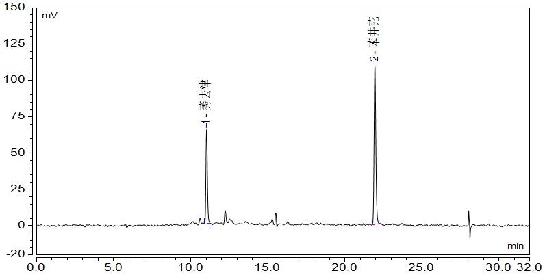 双键盘《默》谱子-在线固相萃取技术的色谱柱切换法是分离和清除复杂多组分样品杂质的